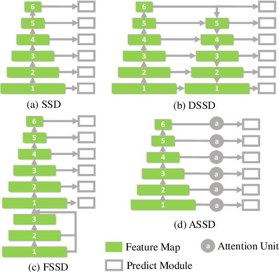 Figure 1 for ASSD: Attentive Single Shot Multibox Detector