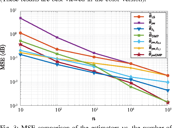 Figure 2 for Sampling Requirements for Stable Autoregressive Estimation