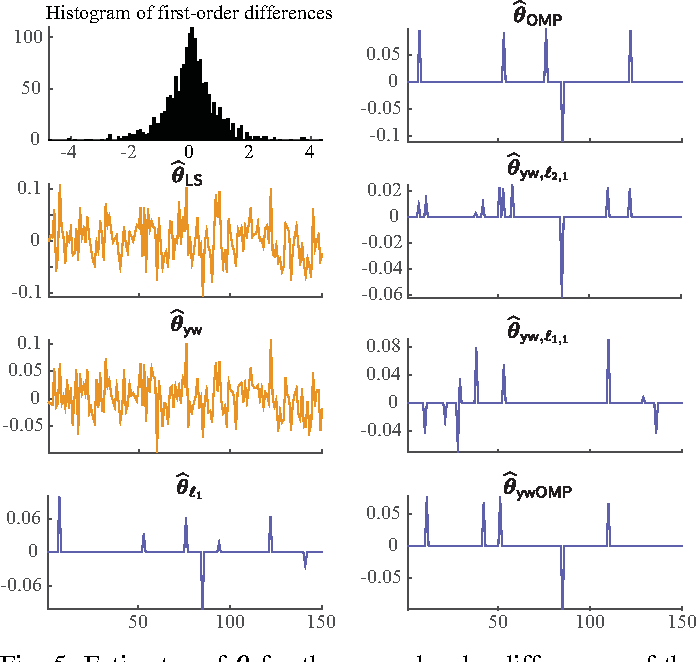 Figure 4 for Sampling Requirements for Stable Autoregressive Estimation