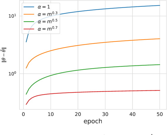 Figure 3 for Mathematical Models of Overparameterized Neural Networks