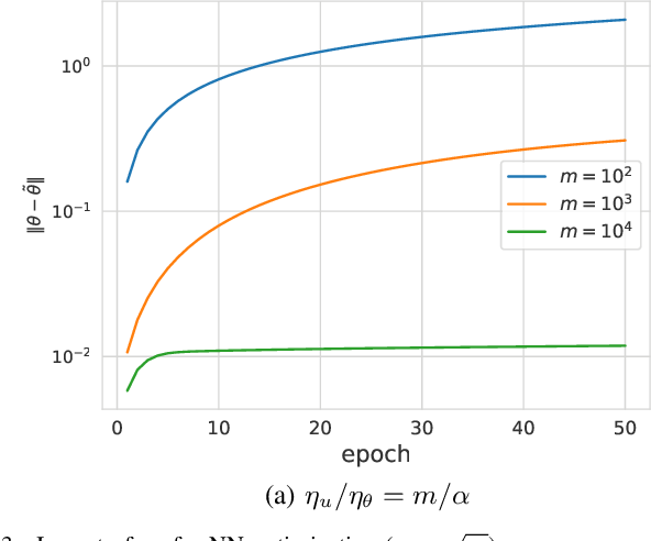 Figure 4 for Mathematical Models of Overparameterized Neural Networks