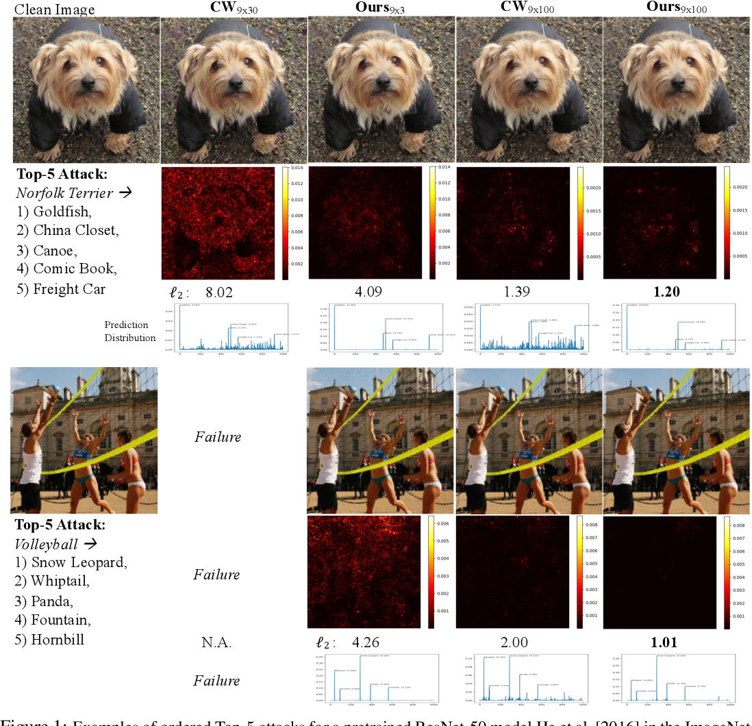 Figure 1 for Adversarial Distillation for Ordered Top-k Attacks
