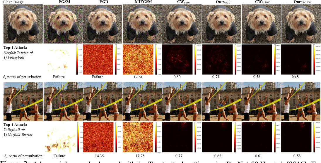 Figure 3 for Adversarial Distillation for Ordered Top-k Attacks