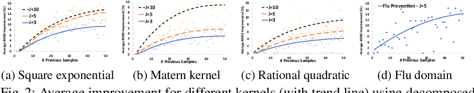 Figure 2 for Harnessing Heterogeneity: Learning from Decomposed Feedback in Bayesian Modeling