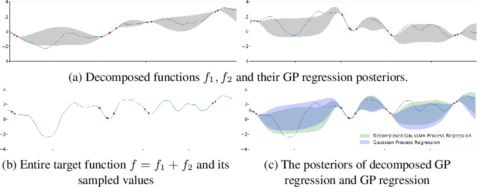 Figure 1 for Harnessing Heterogeneity: Learning from Decomposed Feedback in Bayesian Modeling
