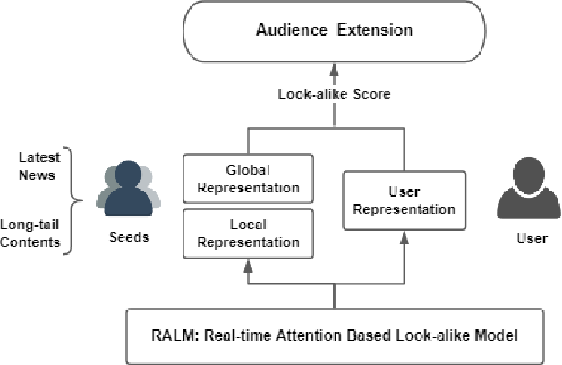 Figure 1 for Real-time Attention Based Look-alike Model for Recommender System