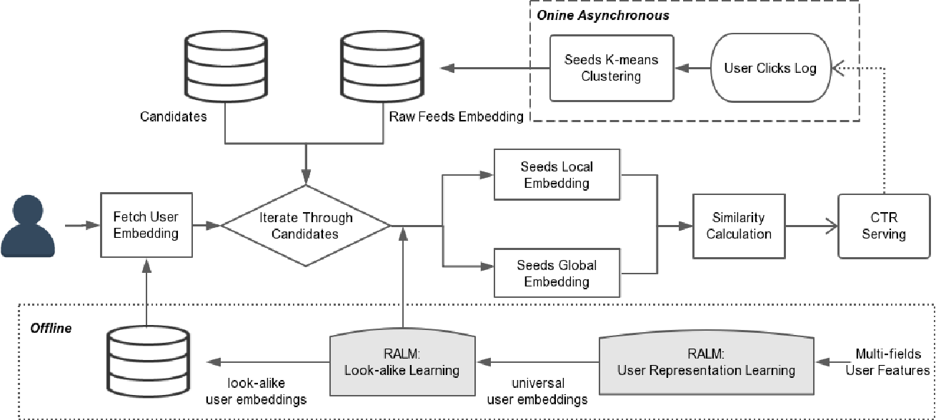 Figure 3 for Real-time Attention Based Look-alike Model for Recommender System
