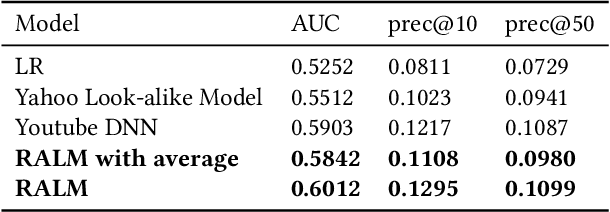 Figure 2 for Real-time Attention Based Look-alike Model for Recommender System