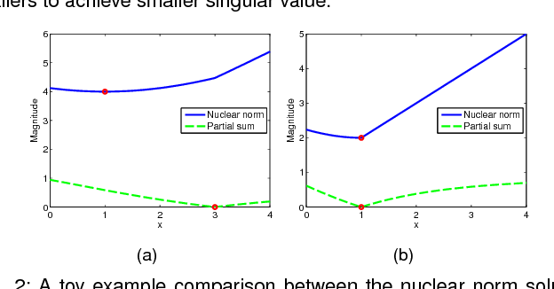 Figure 3 for Partial Sum Minimization of Singular Values in Robust PCA: Algorithm and Applications
