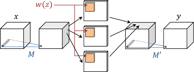 Figure 3 for Learning feed-forward one-shot learners