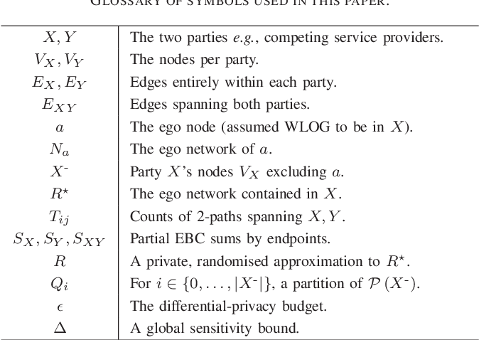 Figure 3 for Differentially-Private Two-Party Egocentric Betweenness Centrality