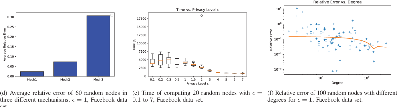 Figure 2 for Differentially-Private Two-Party Egocentric Betweenness Centrality