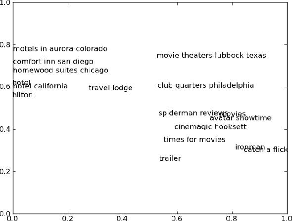 Figure 1 for Zero-Shot Learning for Semantic Utterance Classification