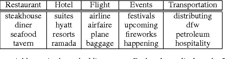 Figure 2 for Zero-Shot Learning for Semantic Utterance Classification