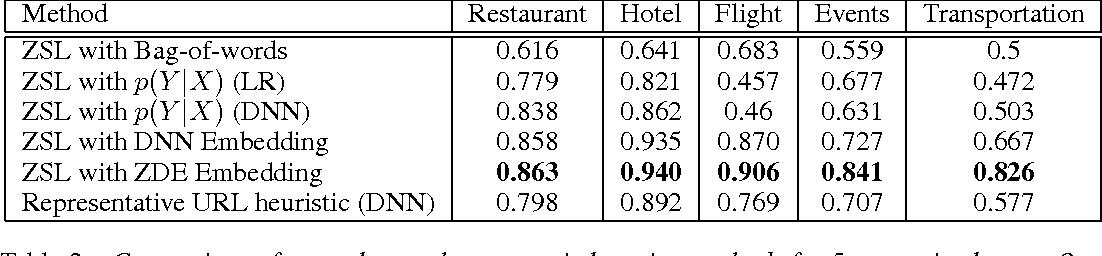 Figure 4 for Zero-Shot Learning for Semantic Utterance Classification