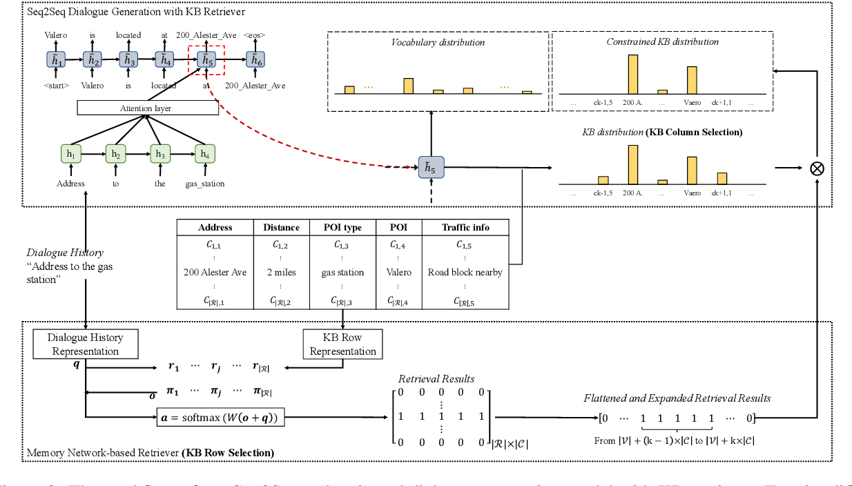 Figure 3 for Entity-Consistent End-to-end Task-Oriented Dialogue System with KB Retriever