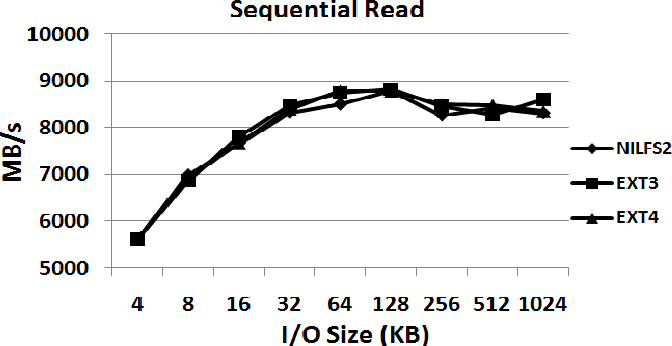 Figure 5 from NAND flash storage device performance in Linux