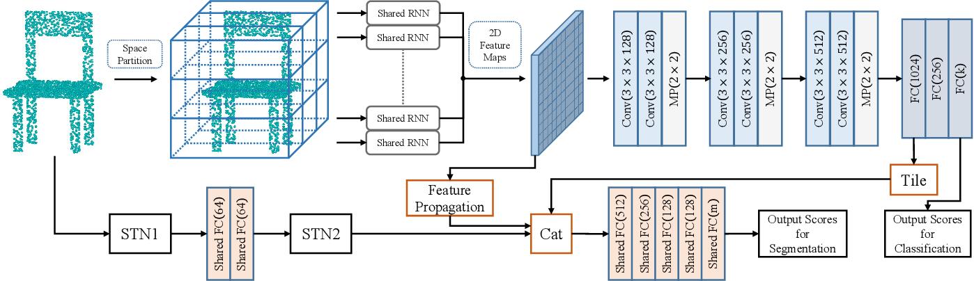 Figure 1 for Point Cloud Processing via Recurrent Set Encoding