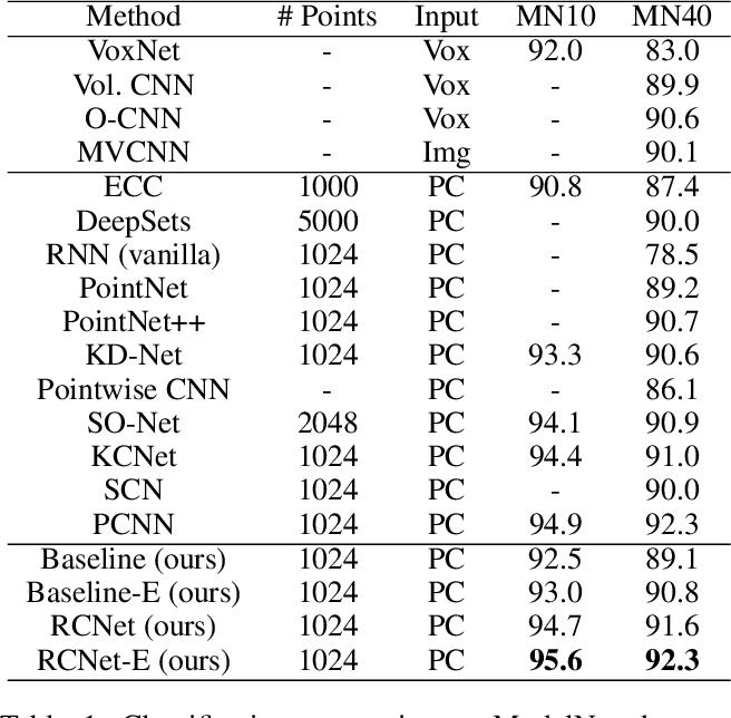 Figure 2 for Point Cloud Processing via Recurrent Set Encoding