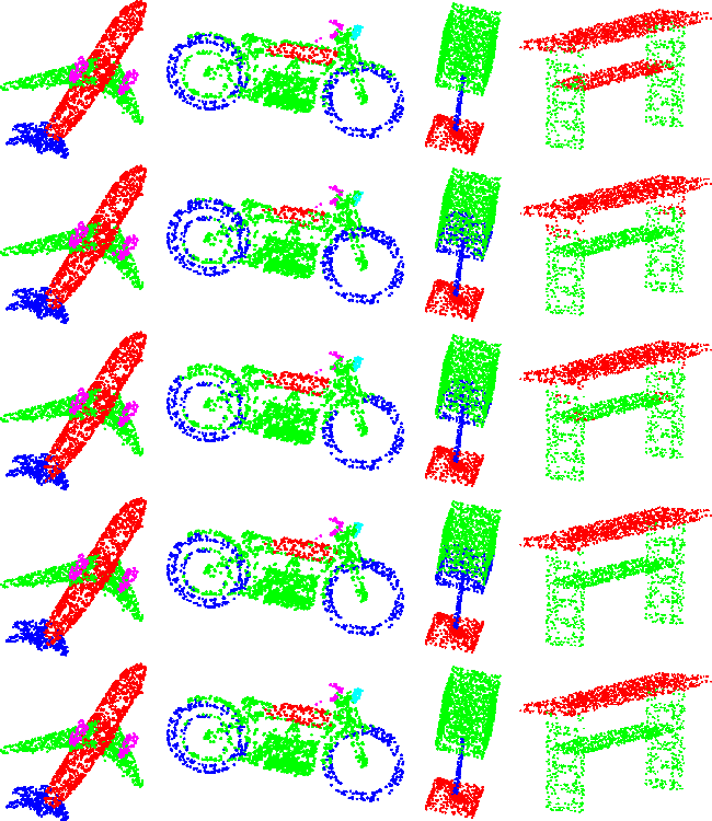 Figure 4 for Point Cloud Processing via Recurrent Set Encoding