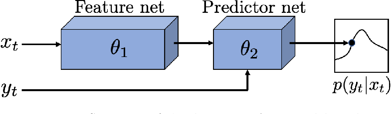 Figure 1 for Deep Energy-Based NARX Models