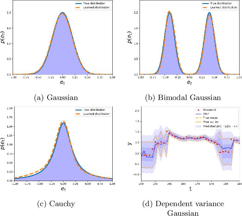 Figure 3 for Deep Energy-Based NARX Models
