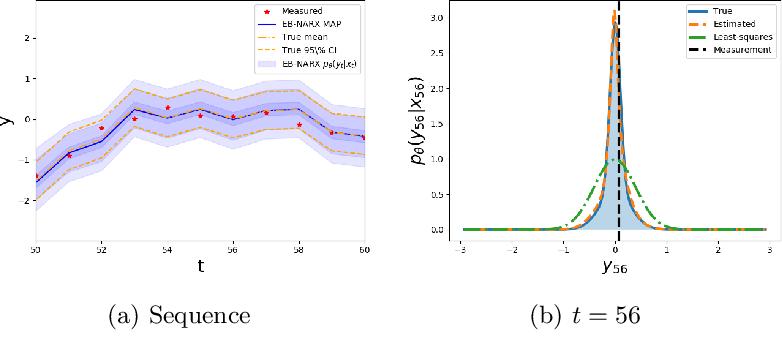 Figure 4 for Deep Energy-Based NARX Models