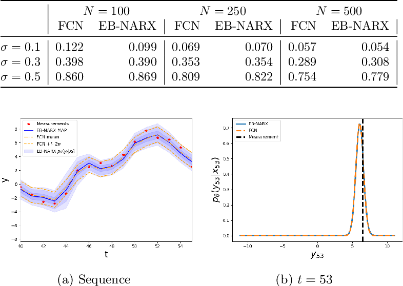 Figure 2 for Deep Energy-Based NARX Models
