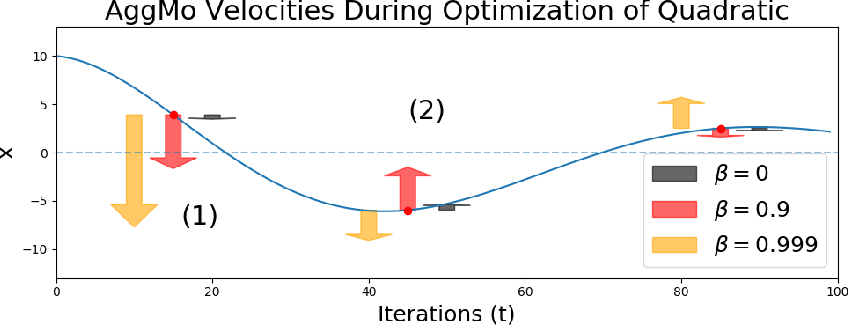 Figure 3 for Aggregated Momentum: Stability Through Passive Damping