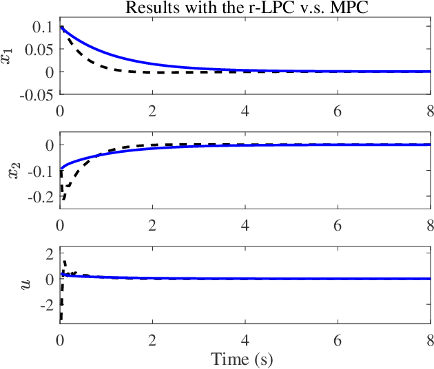 Figure 1 for Robust Learning-based Predictive Control for Constrained Nonlinear Systems