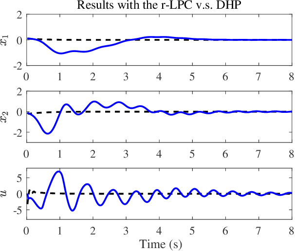 Figure 3 for Robust Learning-based Predictive Control for Constrained Nonlinear Systems