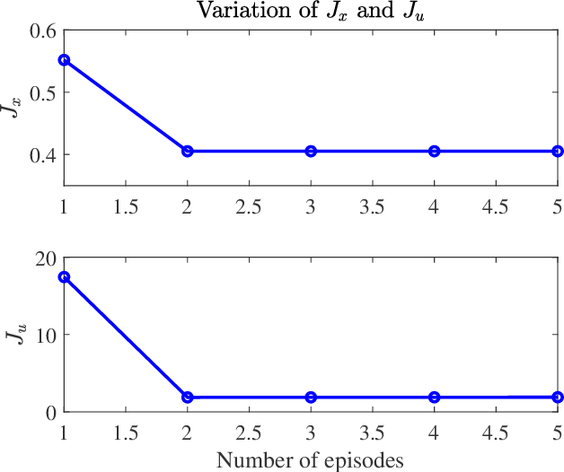 Figure 4 for Robust Learning-based Predictive Control for Constrained Nonlinear Systems