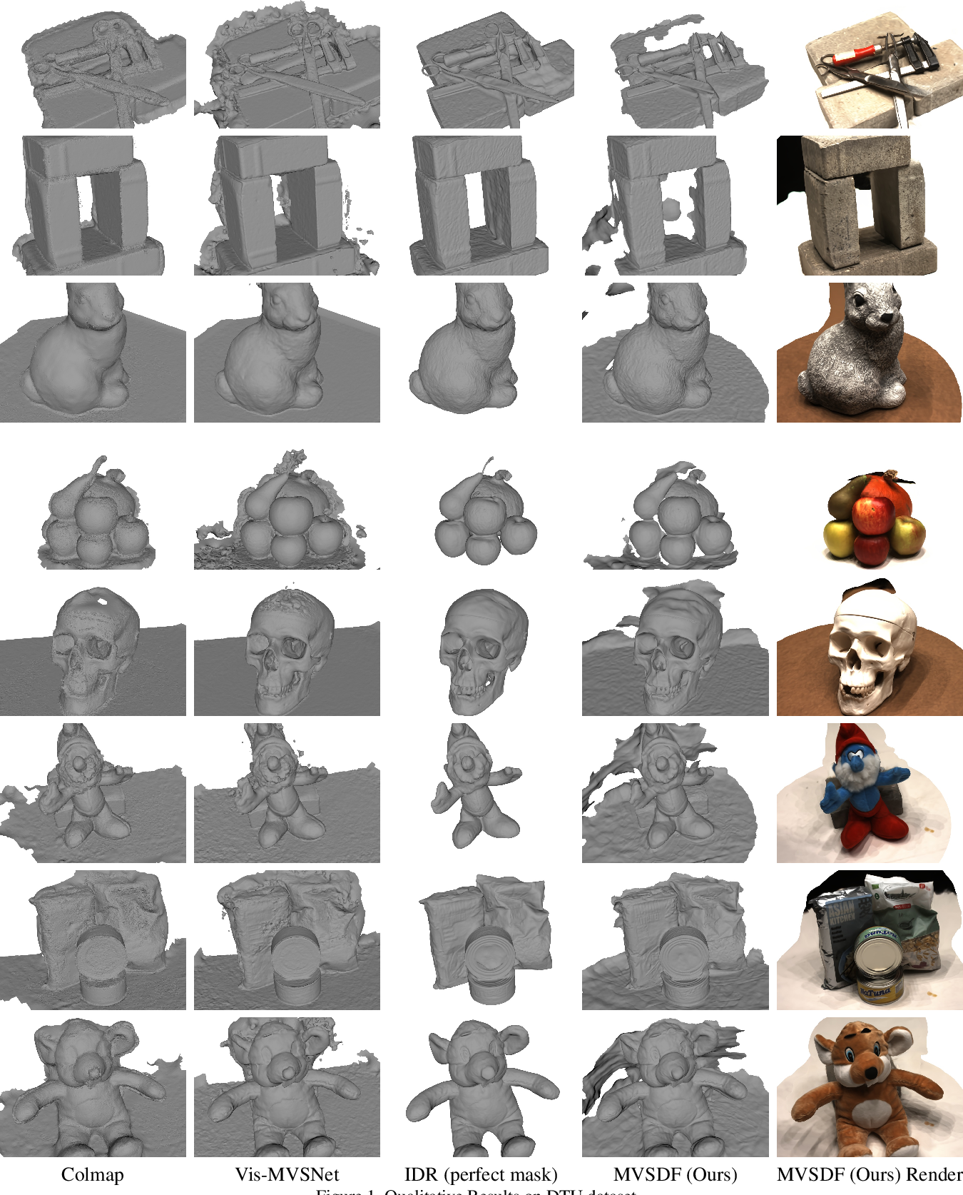 Figure 4 for Learning Signed Distance Field for Multi-view Surface Reconstruction