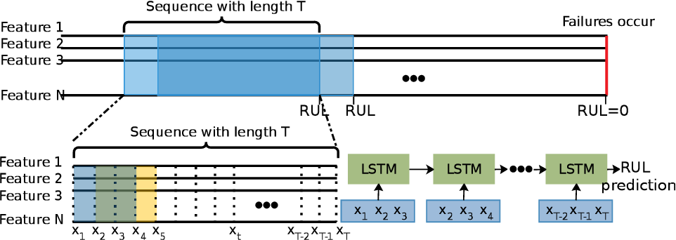 Figure 1 for Automatic Remaining Useful Life Estimation Framework with Embedded Convolutional LSTM as the Backbone
