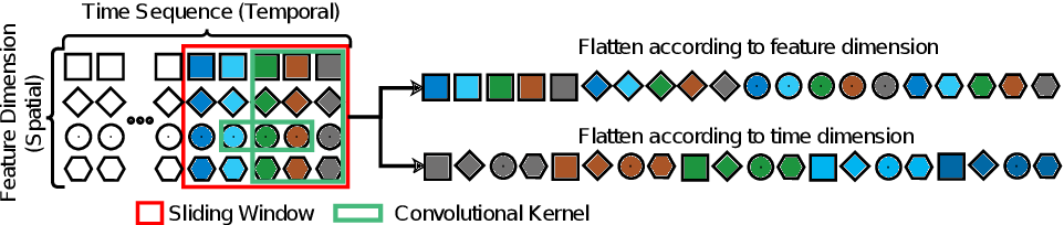 Figure 3 for Automatic Remaining Useful Life Estimation Framework with Embedded Convolutional LSTM as the Backbone