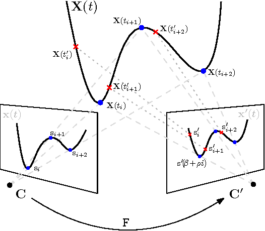 Figure 1 for On the Two-View Geometry of Unsynchronized Cameras