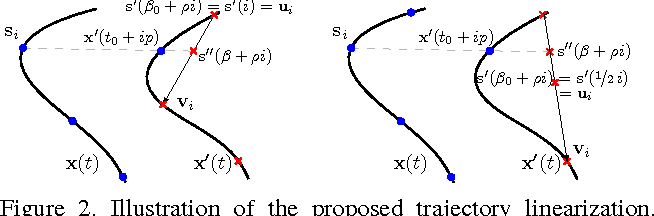 Figure 3 for On the Two-View Geometry of Unsynchronized Cameras
