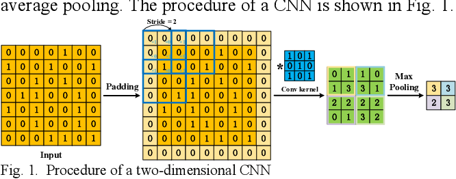 Figure 1 for A Survey of Convolutional Neural Networks: Analysis, Applications, and Prospects
