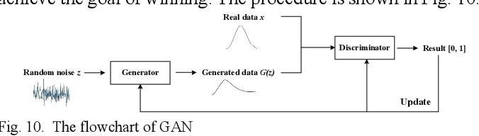 Figure 2 for A Survey of Convolutional Neural Networks: Analysis, Applications, and Prospects