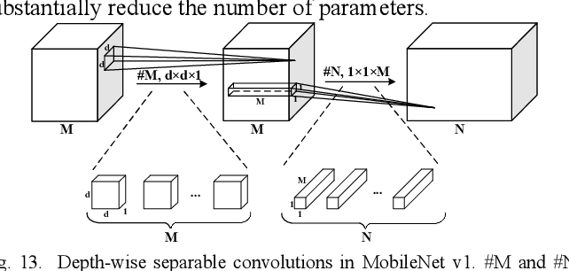 Figure 3 for A Survey of Convolutional Neural Networks: Analysis, Applications, and Prospects