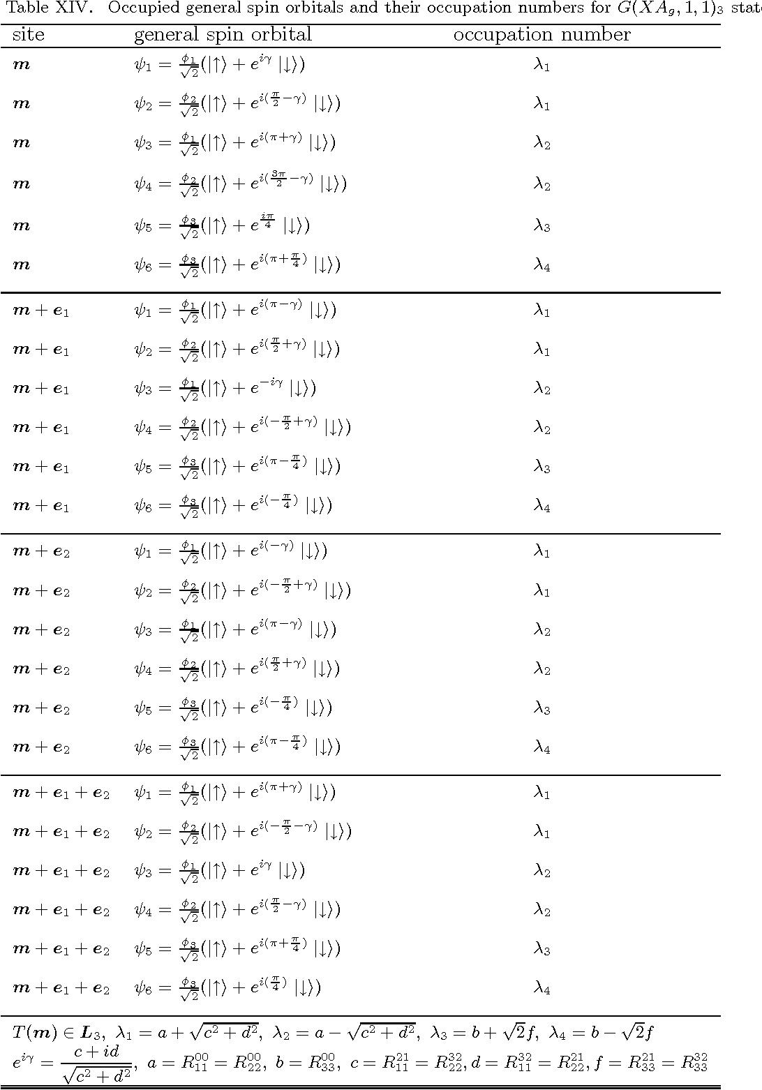 table XIV