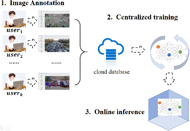 Figure 1 for FedVision: An Online Visual Object Detection Platform Powered by Federated Learning