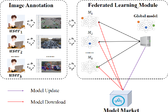 Figure 2 for FedVision: An Online Visual Object Detection Platform Powered by Federated Learning