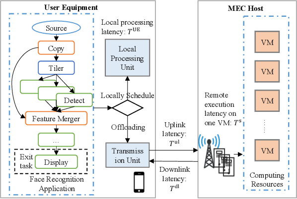 Figure 1 for Fast Adaptive Task Offloading in Edge Computing based on Meta Reinforcement Learning