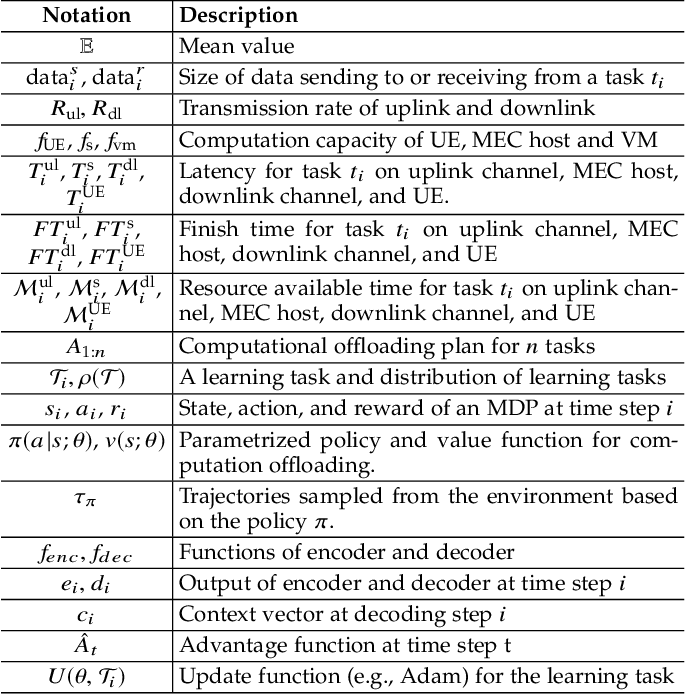 Figure 2 for Fast Adaptive Task Offloading in Edge Computing based on Meta Reinforcement Learning
