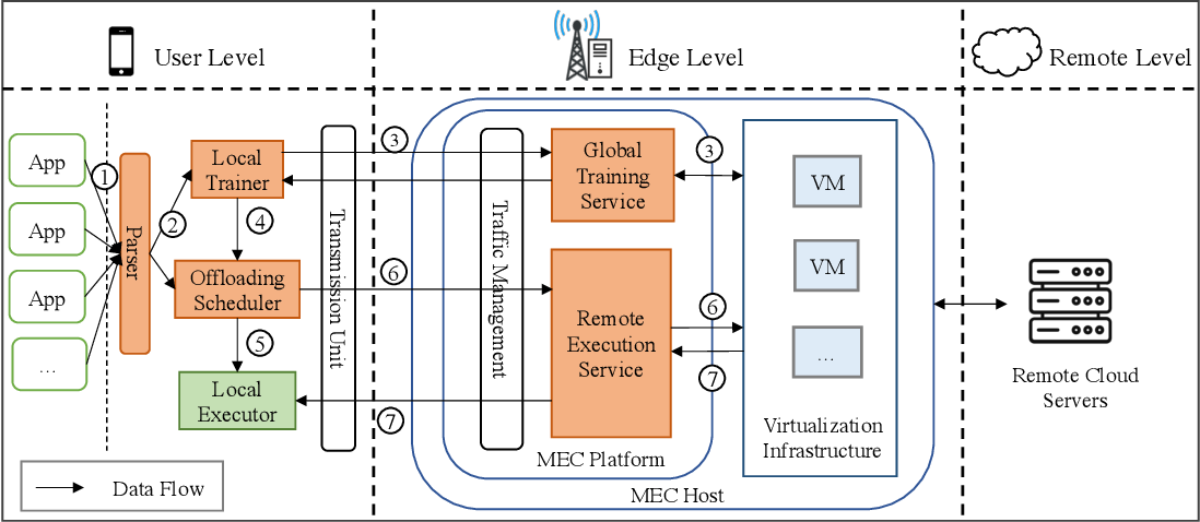 Figure 3 for Fast Adaptive Task Offloading in Edge Computing based on Meta Reinforcement Learning