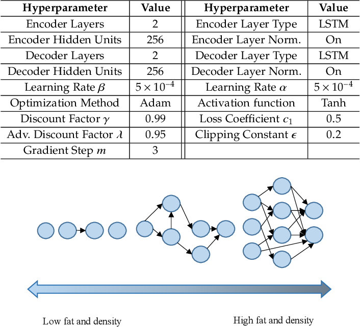 Figure 4 for Fast Adaptive Task Offloading in Edge Computing based on Meta Reinforcement Learning