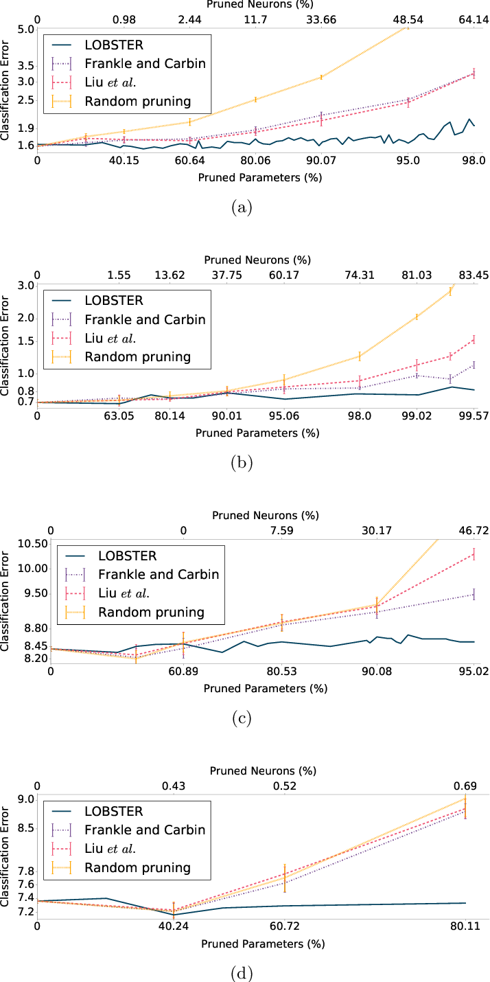 Figure 1 for Pruning artificial neural networks: a way to find well-generalizing, high-entropy sharp minima