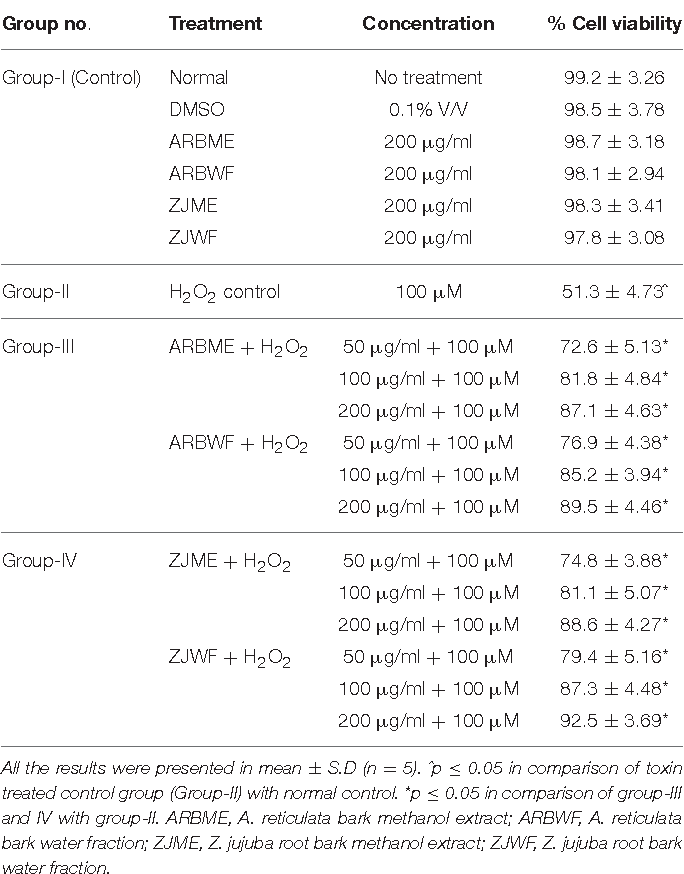 TABLE 2 | Protective effect of A. reticulata and Z. jujuba active plant fractions against H2O2 intoxicated DRG neuronal cells.