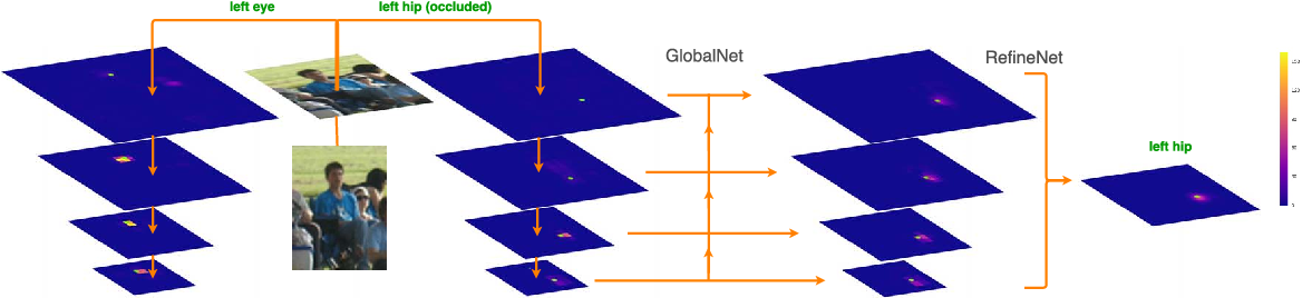 Figure 3 for Cascaded Pyramid Network for Multi-Person Pose Estimation